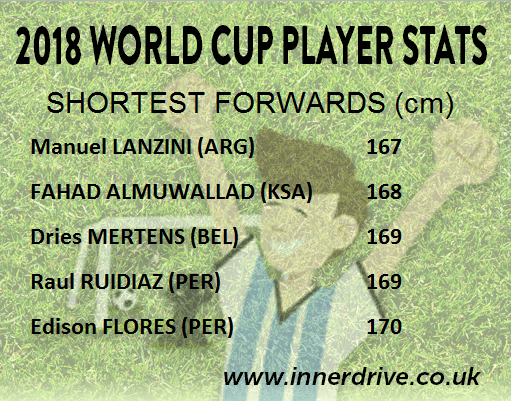 Youngest Forwards
