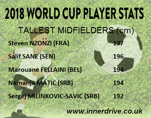 Youngest Midfielders