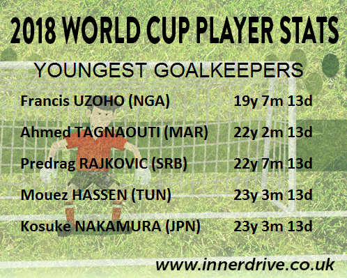 Youngest Goalkeepers