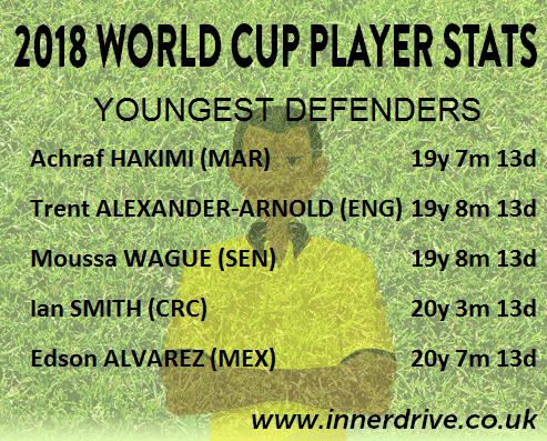 Youngest Defenders