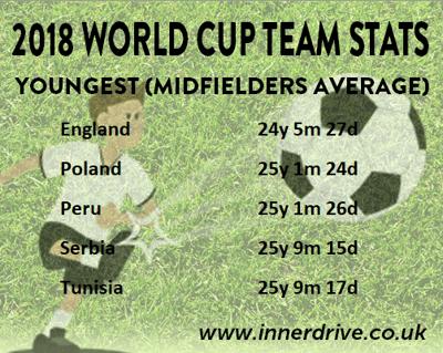 Youngest Midfielders