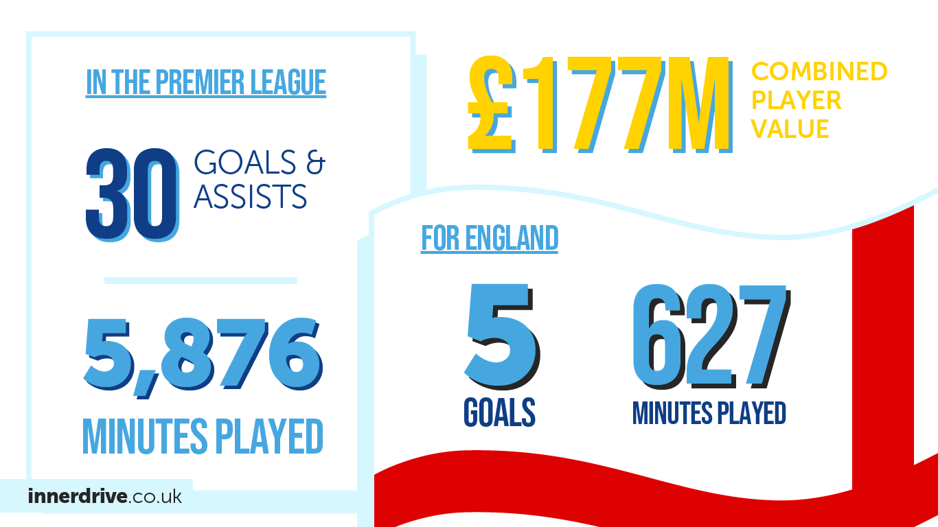 In 2019, our clients were responsible for 30 goals and assists and played 5876 minutes in the Premier League, scored 5 goals and played 627 minutes for the England football team and were worth a combined £177 million