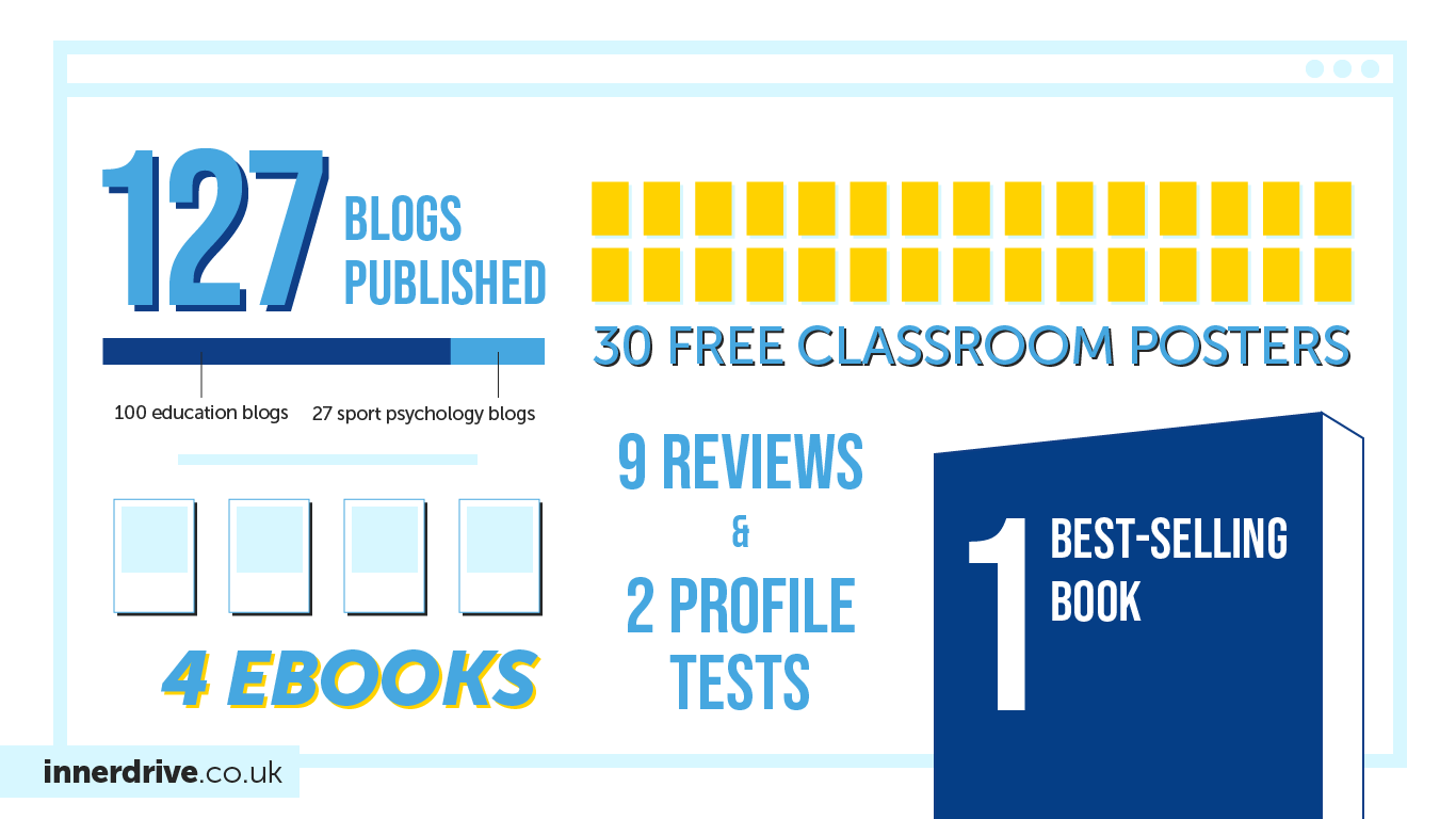 In 2019, InnerDrive published 127 blogs, 4 ebooks, 30 free classroom posters, 9 reviews, 2 profile tests and a best-selling book