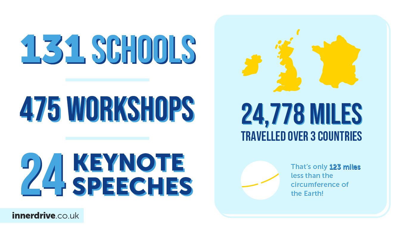 InnerDrive coaches visited 131 schools to deliver 475 workshops and 24 keynote speeches for a total of 24,778 miles over 3 countries in 2019