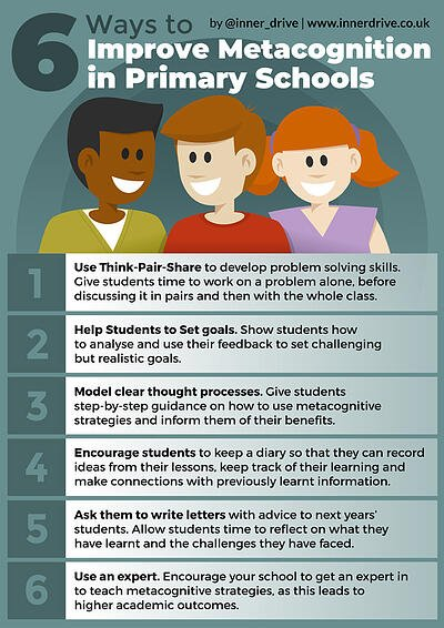 6 ways to improve metacognition in primary schools infographic poster