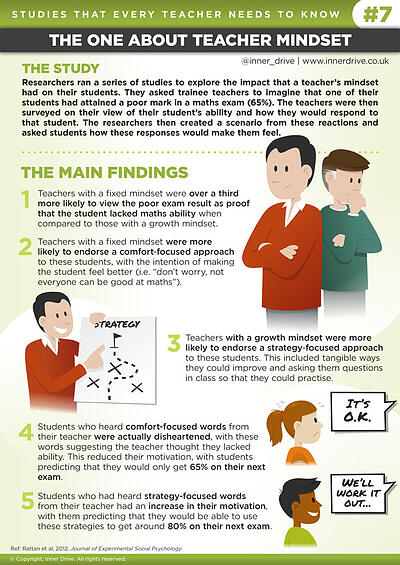 Studies that every teacher needs to know: the one about teacher mindset