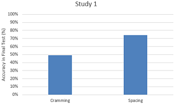 Exam results based on revision style: cramming or spacing