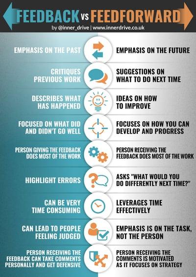 feedback versus feedforward infographic