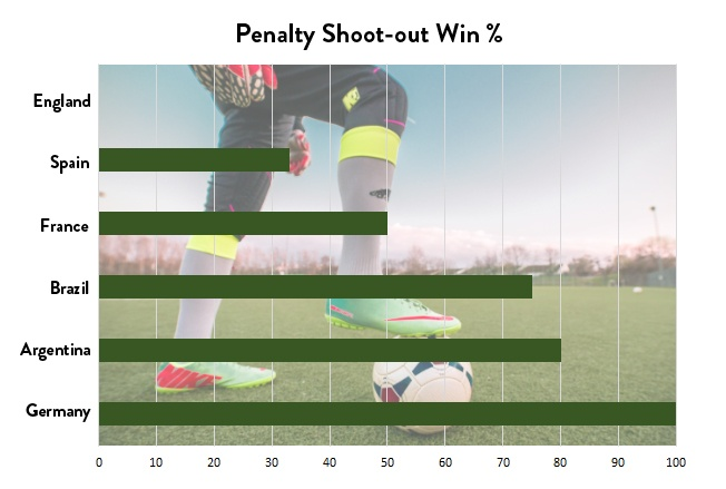 Penalty shoot outs 2018