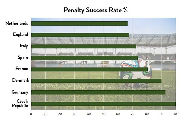 penalty success 2018