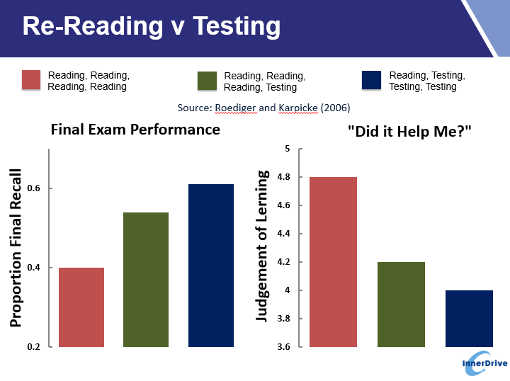 re-reading-v-testing