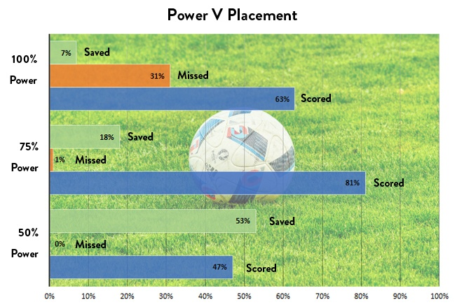 Penalty power compared to placement success rates infographic