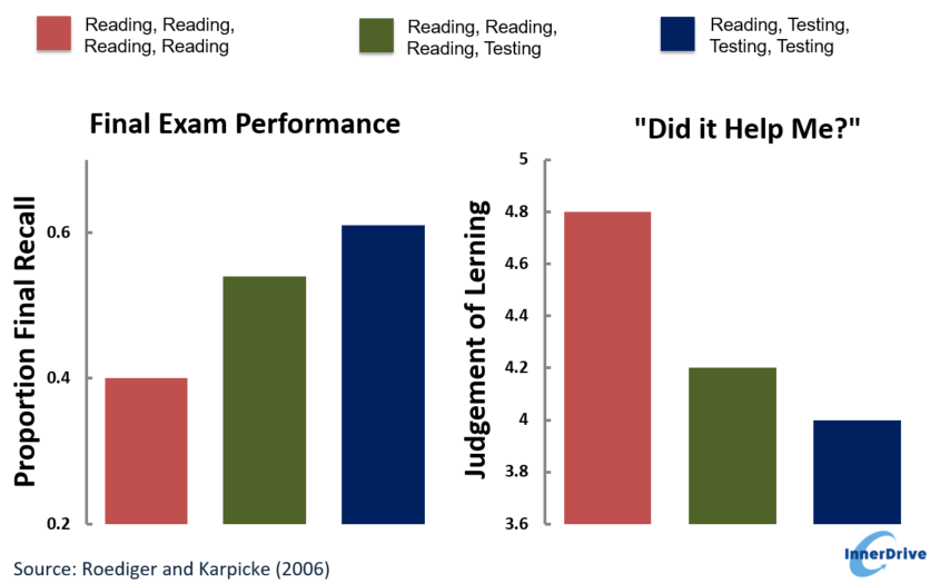 Harnessing the Testing Effect Graph