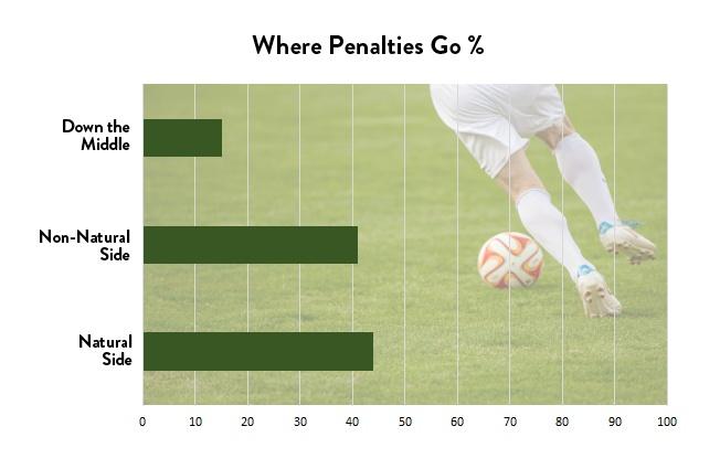 where penalties go 2018