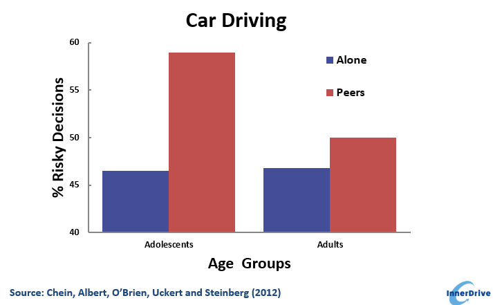 Why do teenagers make risky decisions when driving with peers infographic, based on Chein, Albert, O'Brien, Uckert and Steinberg (2012)