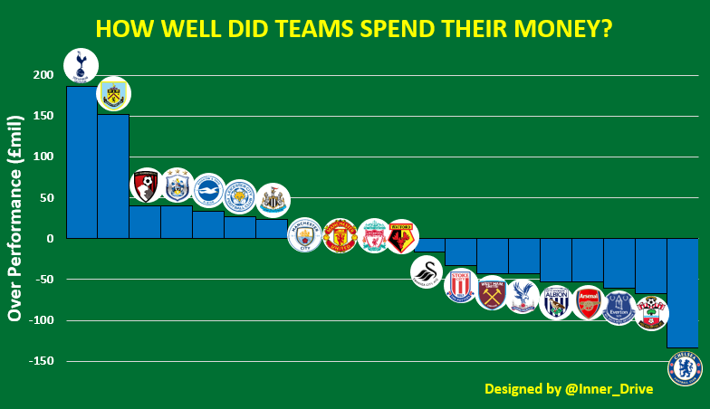 Are football teams losing money on transfers: how well did teams spend their money?