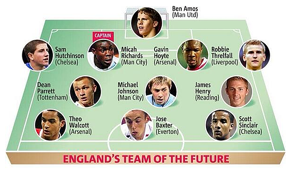 England team prediction by the daily mail in 2007