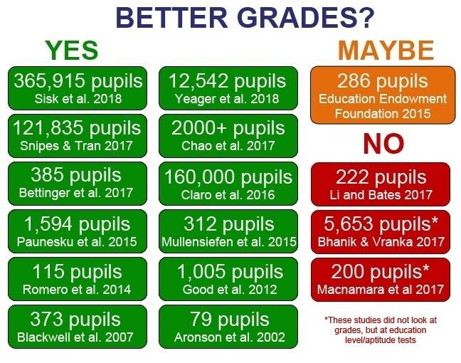 Growth-mindset-better-grades