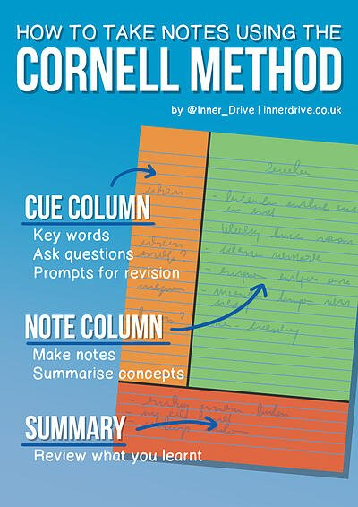 How to use the Cornell note taking method effectively infographic poster