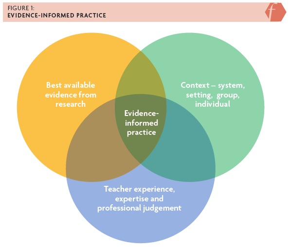 Venn diagram. Circle 1 reads: best available evidence from research. Circle 2 reads: context - system, setting, group, individual. Circle 3 reads: teacher experience, expertise and professional judgment. The intersection of the 3 circles reads: evidence-informed practice.