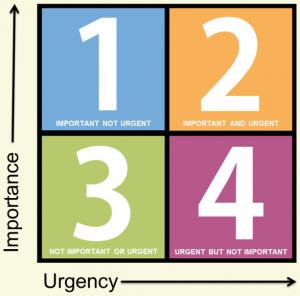 Urgency vs Importancy - Time management