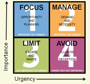 Importance vs Urgency - Where to place your focus