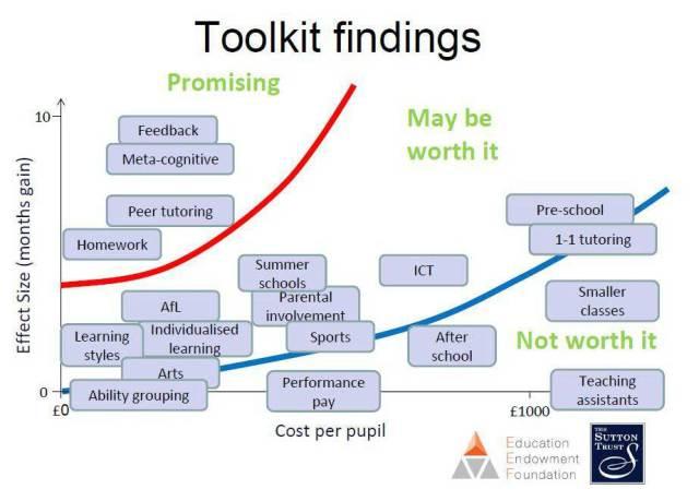 Sutton trust thinking skills