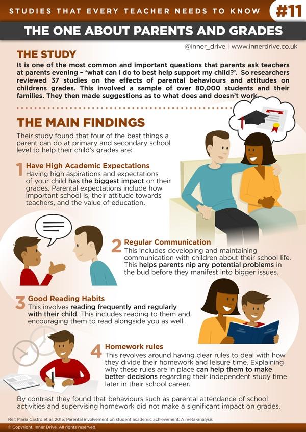 How do parents impact grades?