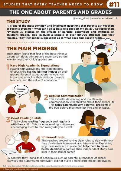 Studies that every teacher needs to know - the one about parents and grades