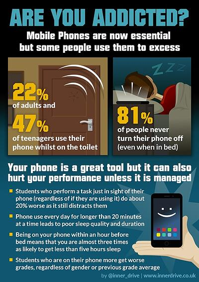 Are you addicted to your phone infographic poster
