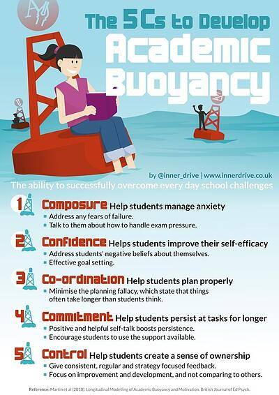 The 5 Cs to develop academic buoyancy infographic