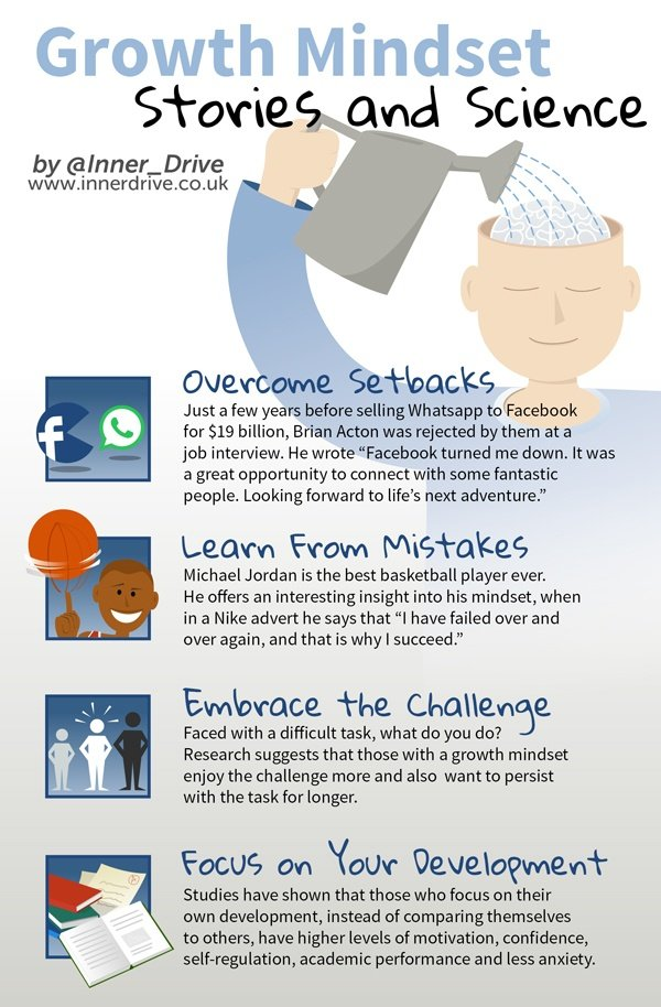 Growth Mindset stories and science: brian acton, michael jordan infographic