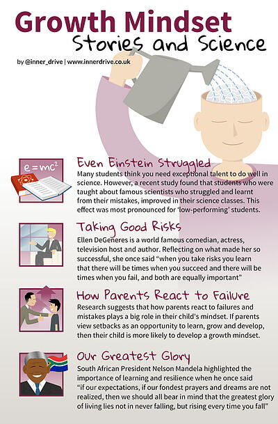 Growth Mindset stories and science: einstein, ellen degeneres, nelson mandela infographic poster