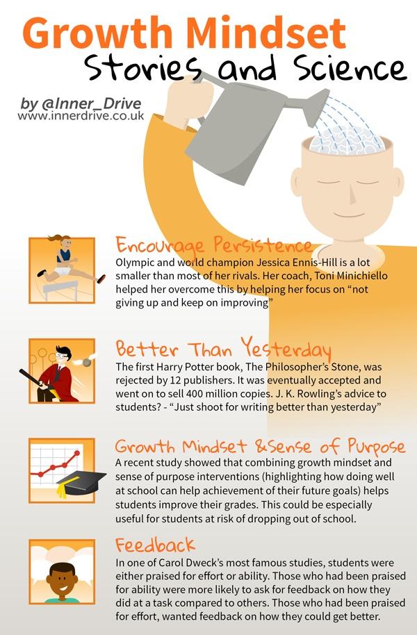 Growth Mindset Stories