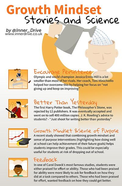 growth mindset stories and science: jessica ennis-hill, jk rowling infographic