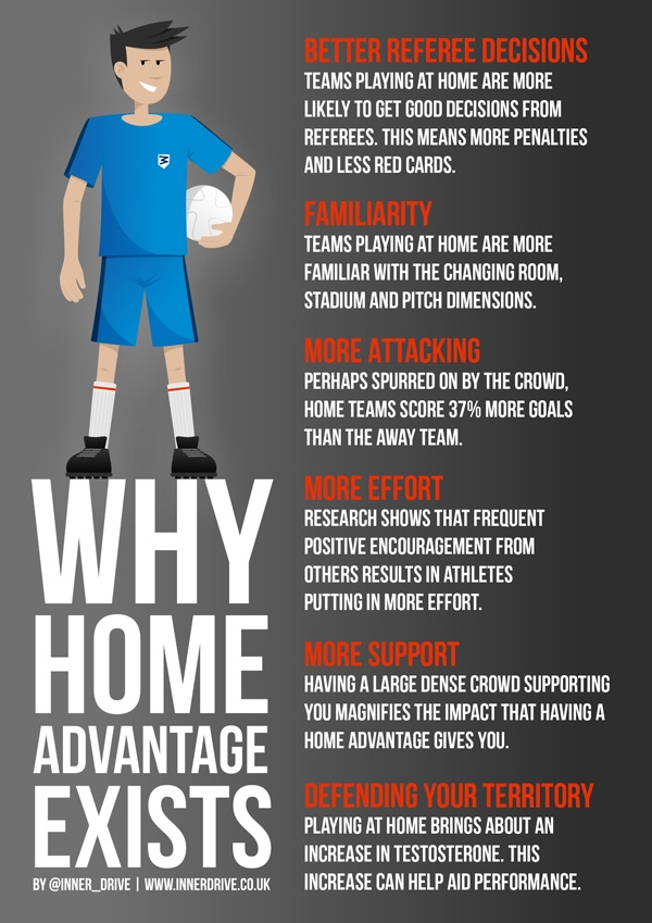 why home advantage in football exists infographic