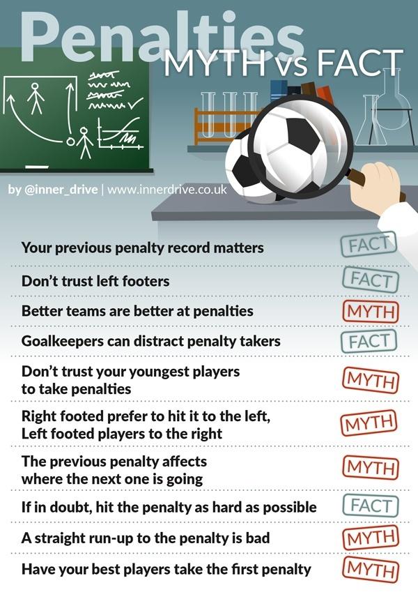 infographic-penalties-myth-vs-fact