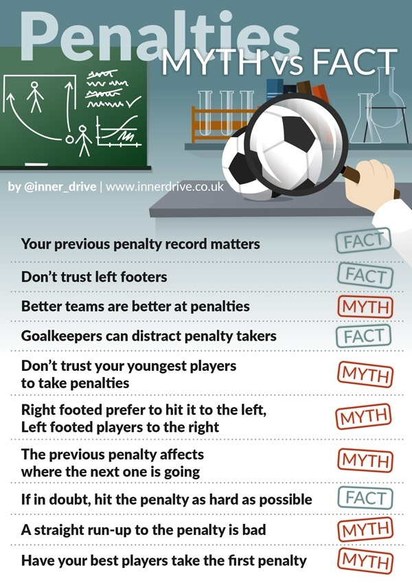 infographic-penalties-myth-vs-fact
