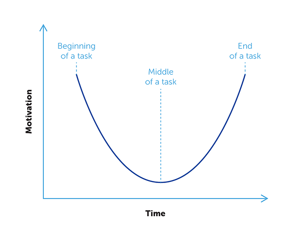 Graphic explaining the dip in motivation in the middle of a task