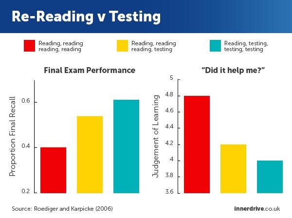 re-reading v testing roediger and karpicke graph
