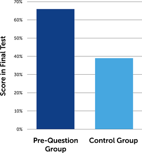 Pre-question research results