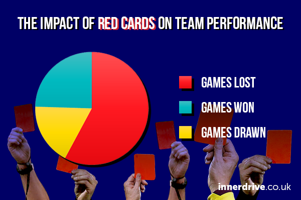 Pie chart showing the impact of red cards on football teams' performance