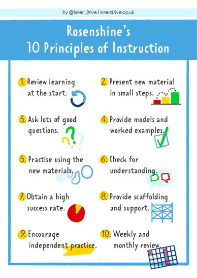 Rosenshine-10-principles-of-instruction-600px