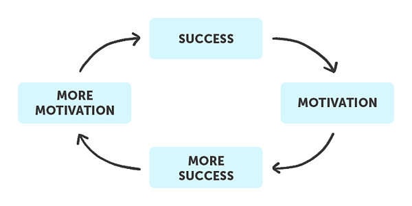 Success and motivation virtuous cycle