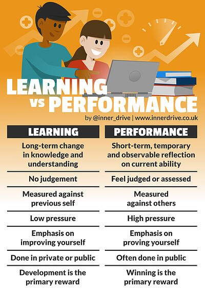 The difference between learning and performance in the classroom poster