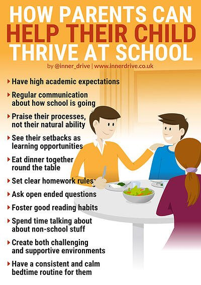 how parents can help their child thrive at school infographic