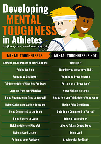 How athletes can develop their mental toughness infographic poster