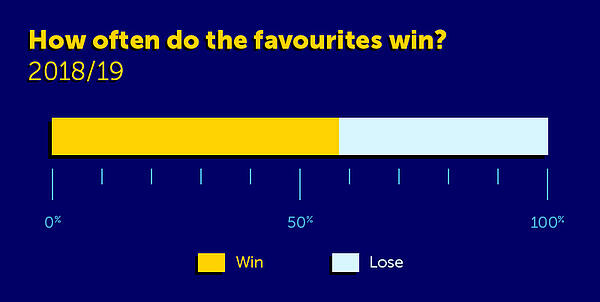 How often do the favourites win in football?