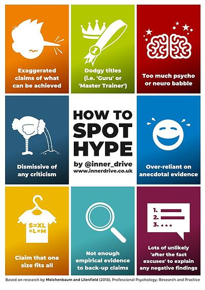 How to spot hype infographic poster