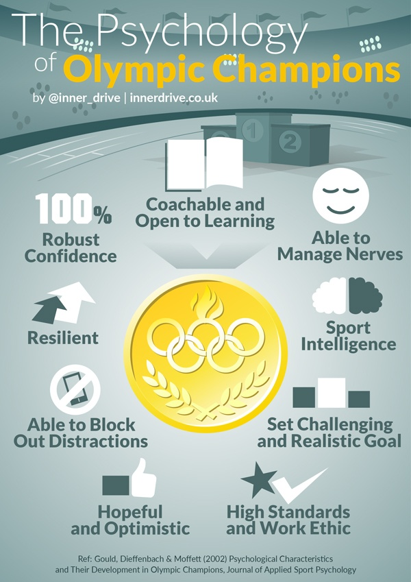 infographic-psychology-of-olympic-champions-600px.jpg